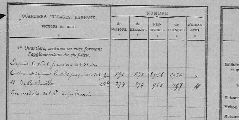 Recensement quartier la Neuville 1906