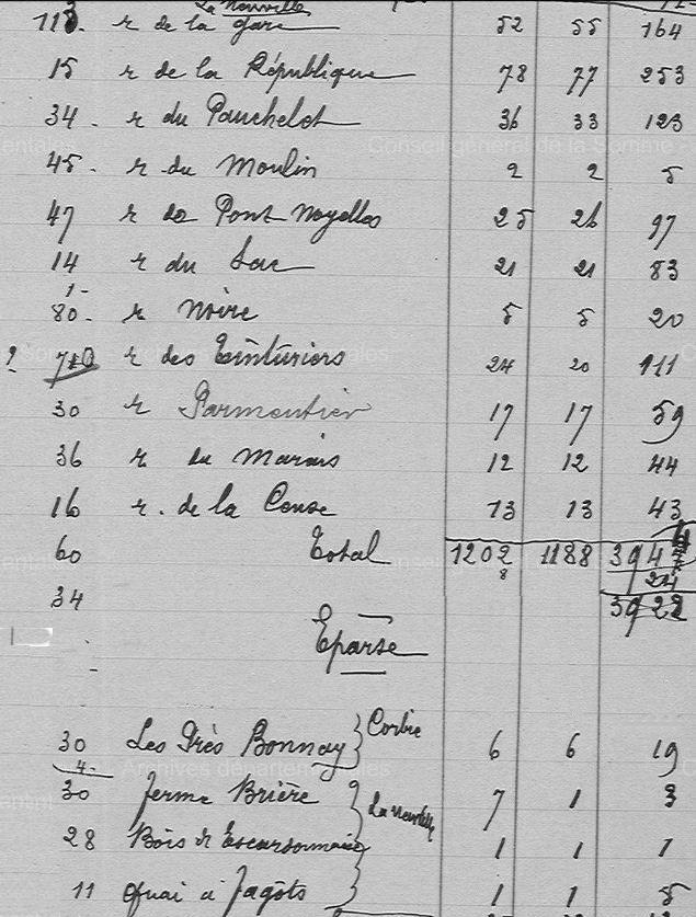 Recensement quartier la Neuville 1911