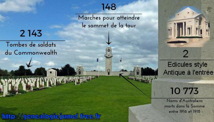 memorial villers fouilloy
