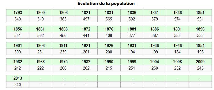 population bonnay 80800